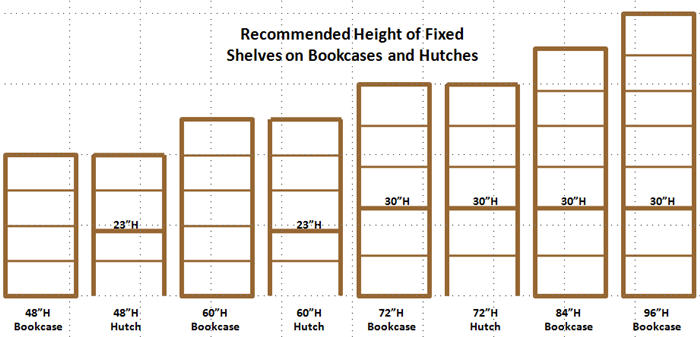 Bookcase fixed shelf heights